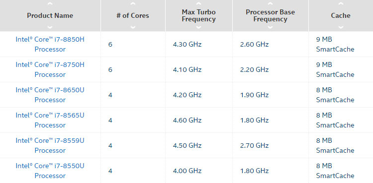 Intel Core i7 Processor Comparison Chart